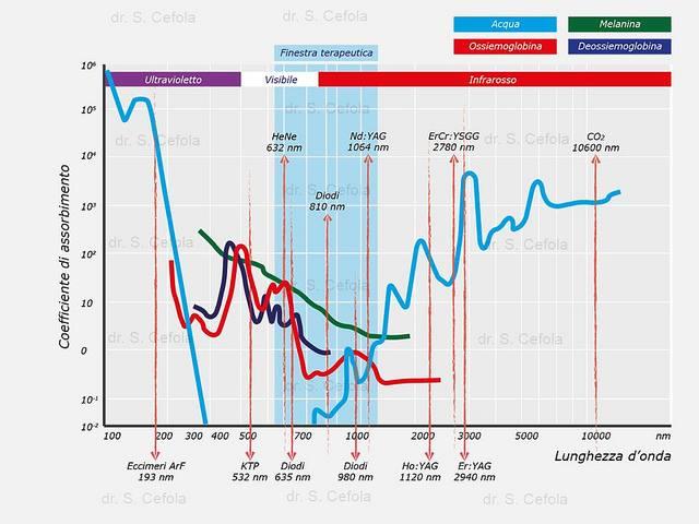 Lunghezze d'onda e fotocromofori